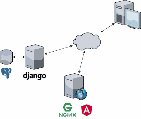 Simplified architecture of florimondmanca.com. What hides in the cloud?